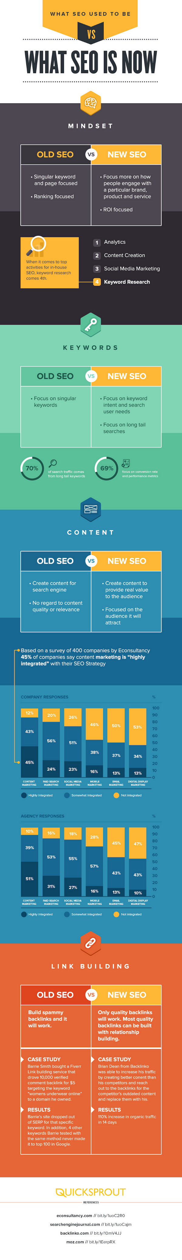SEO-Strategies-for-2015