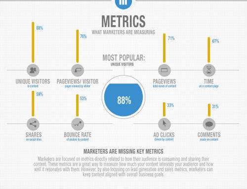 METRICS PROVE YOU NEED A CONTENT STRATEGY