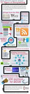 Storytelling Branding Campaign Infographic