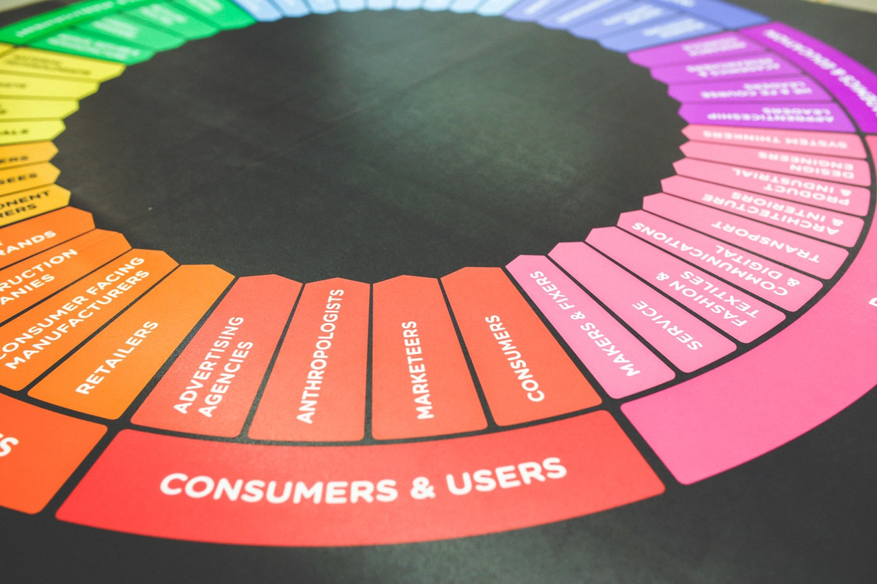 Marketing for Beginners: Why Should I Market At All?